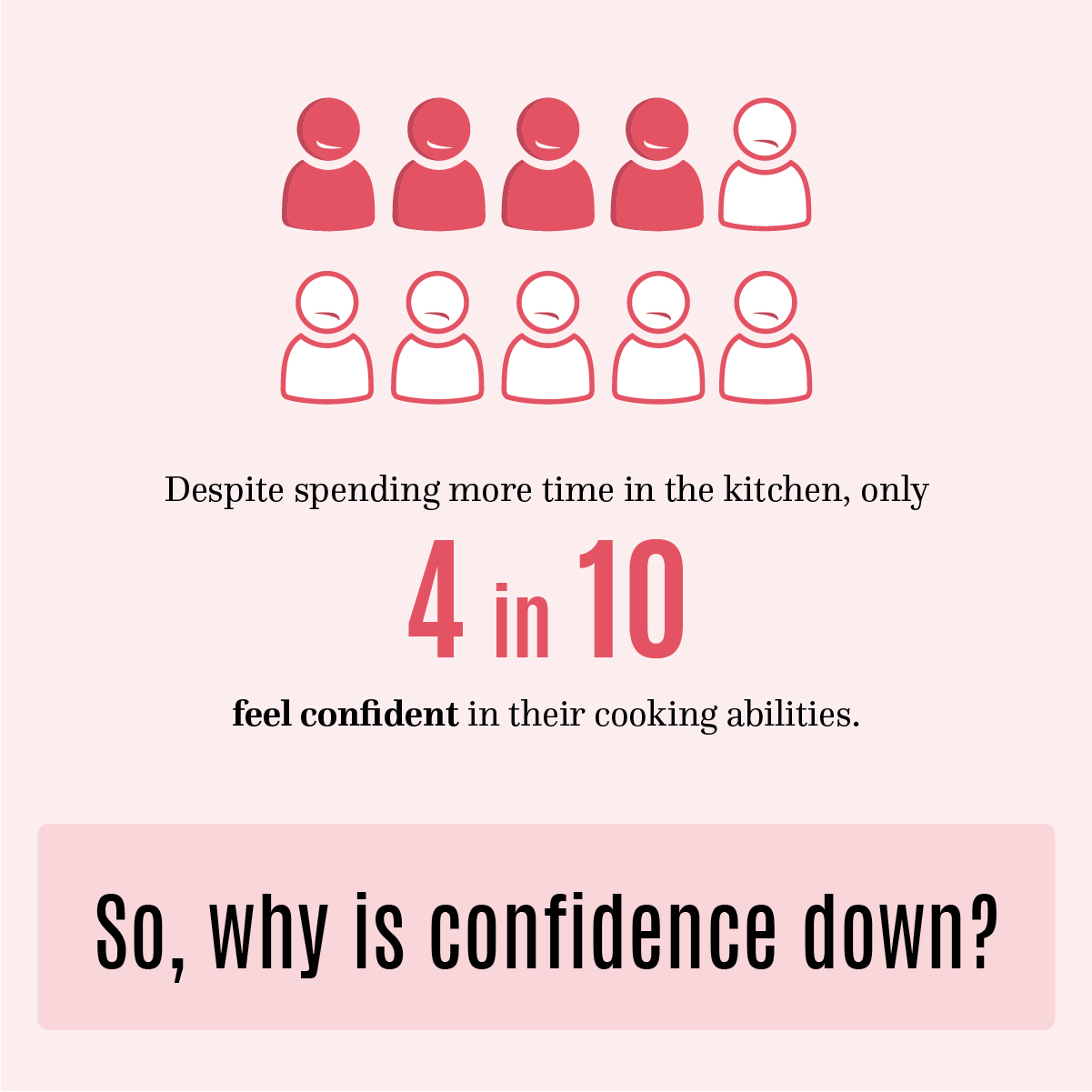 Despite spending more time in the kitchen, only 4 in 10 feel confident in their cooking abilities. So, why is confidence down?