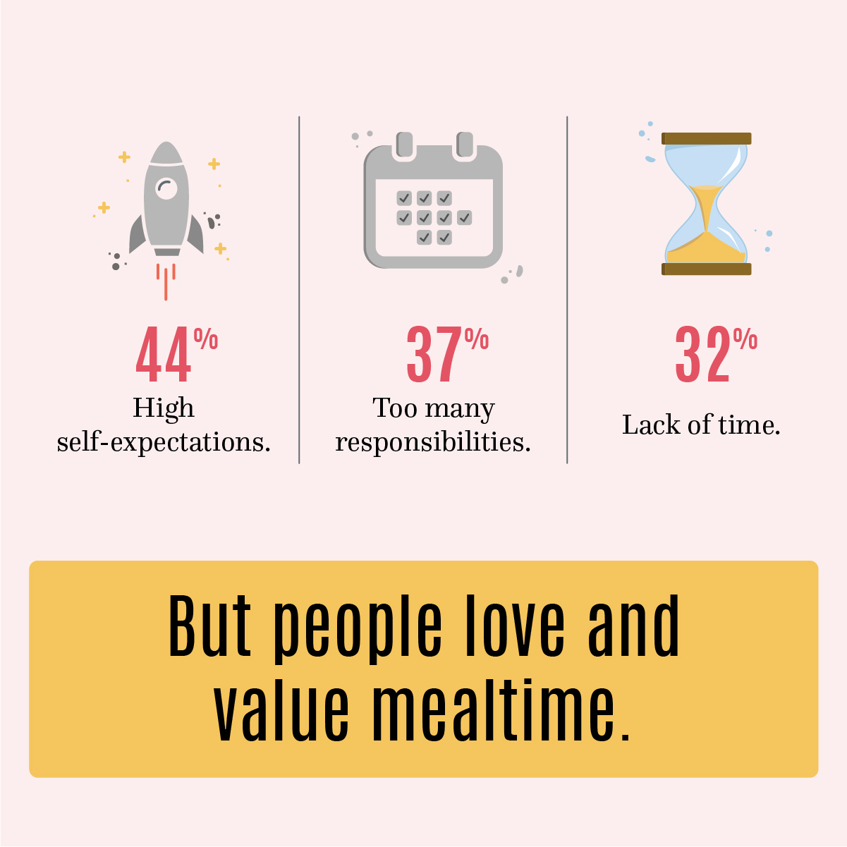44% High self-expectations. 37% too many responsibilities. 32% lack of time. But people love and value mealtime.
