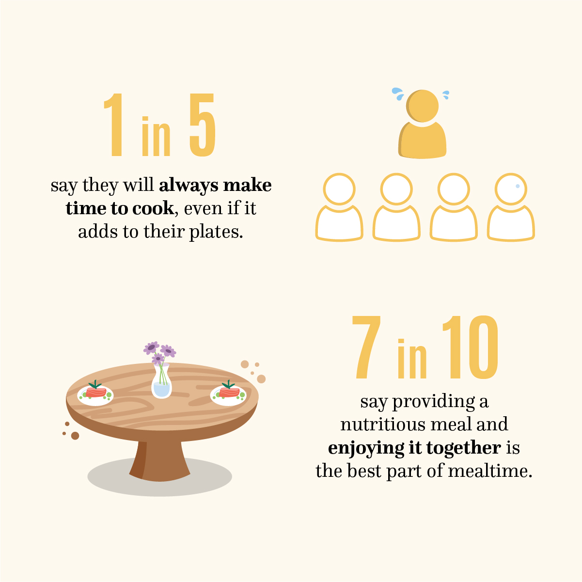1 in 5 say they will always make time to cook, even if it adds to their plates. 7 in 10 say providing a nutritious meal and enjoying ti together is the best part of mealtime. Help is here.