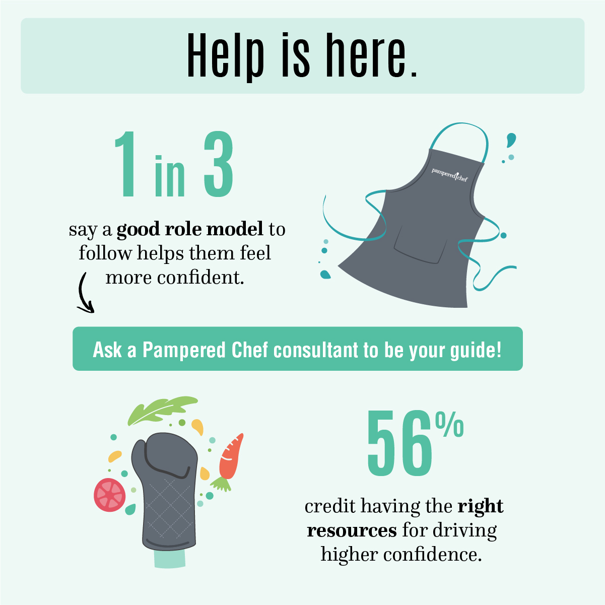 Help is here. 1 in 3 say a good role model to follow helps them feel more confident. Ask a Pampered Chef consultant to be your guide! 56% credit having the right resources for driving higher confidence.